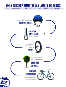 Why Shop Small Infographic